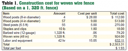 Estimated Costs For Livestock Fencing Cost
